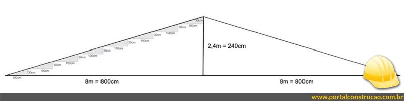 Cálculo de inclinação de telhado