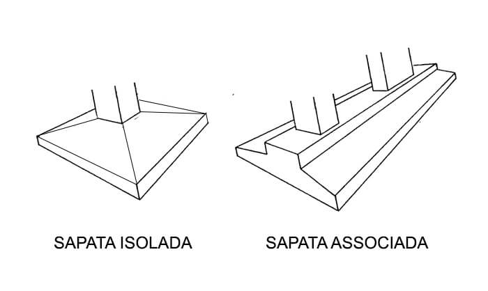 Ilustração de sapata isolada e de sapata associada